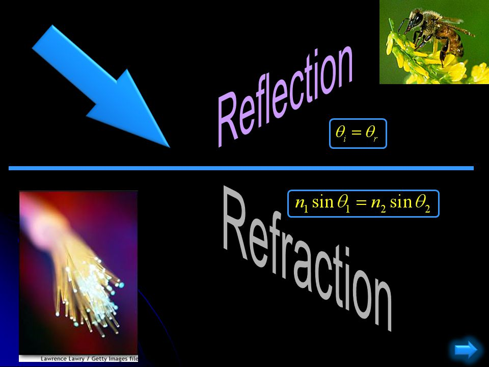 A wave moves from medium 1 to medium 2.