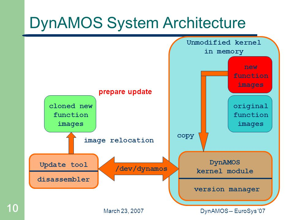 March 23, 2007DynAMOS -- EuroSys '07 10 Update tool Unmodified kernel in memory DynAMOS System Architecture DynAMOS kernel module new function images