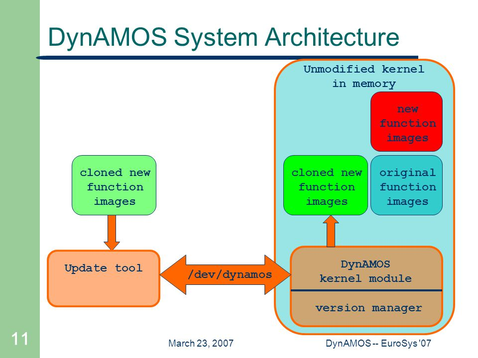 March 23, 2007DynAMOS -- EuroSys '07 11 Unmodified kernel in memory DynAMOS System Architecture DynAMOS kernel module version managercloned new functi