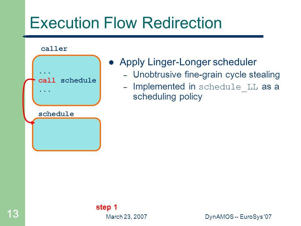 March 23, 2007DynAMOS -- EuroSys '07 13 schedule Execution Flow Redirection... call schedule... caller step 1 Apply Linger-Longer scheduler – Unobtrus