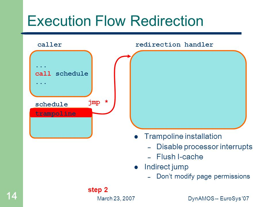 March 23, 2007DynAMOS -- EuroSys 07 14 Execution Flow Redirection step 2 jmp * schedule...
