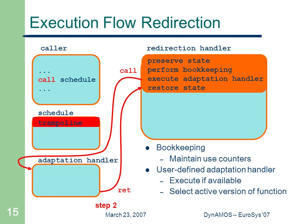 March 23, 2007DynAMOS -- EuroSys 07 15 schedule Execution Flow Redirection...