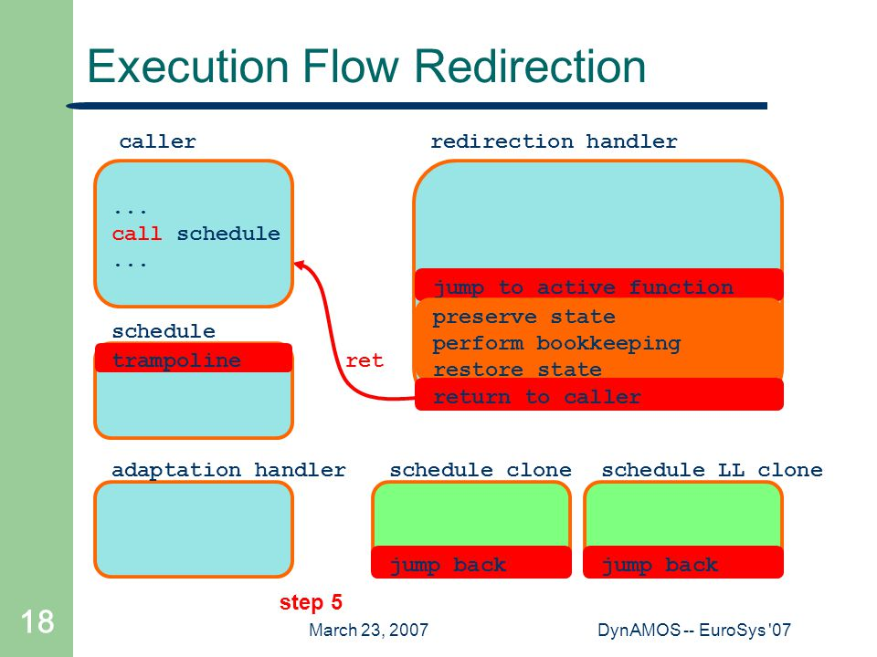 March 23, 2007DynAMOS -- EuroSys '07 18 Execution Flow Redirection step 5 jump to active function schedule_cloneschedule_LL_clone jump back preserve s