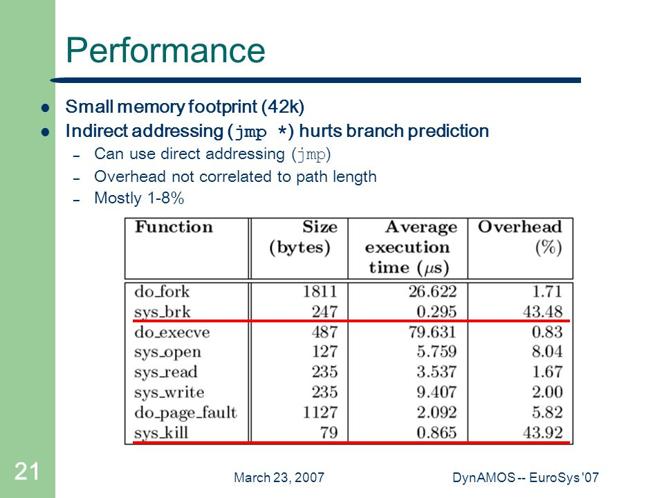 March 23, 2007DynAMOS -- EuroSys 07 21 Performance Small memory footprint (42k) Indirect addressing ( jmp * ) hurts branch prediction – Can use direct addressing ( jmp ) – Overhead not correlated to path length – Mostly 1-8%
