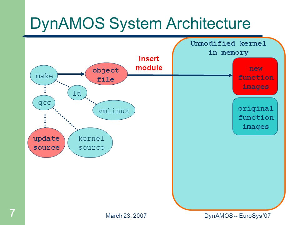 March 23, 2007DynAMOS -- EuroSys 07 7 Unmodified kernel in memory DynAMOS System Architecture update source gcc ld vmlinux kernel source make object file insert module new function images original function images
