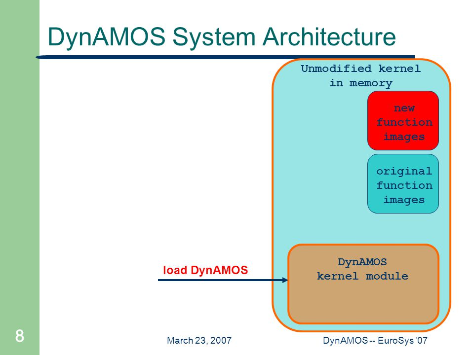 March 23, 2007DynAMOS -- EuroSys '07 8 Unmodified kernel in memory DynAMOS System Architecture DynAMOS kernel module load DynAMOS new function images