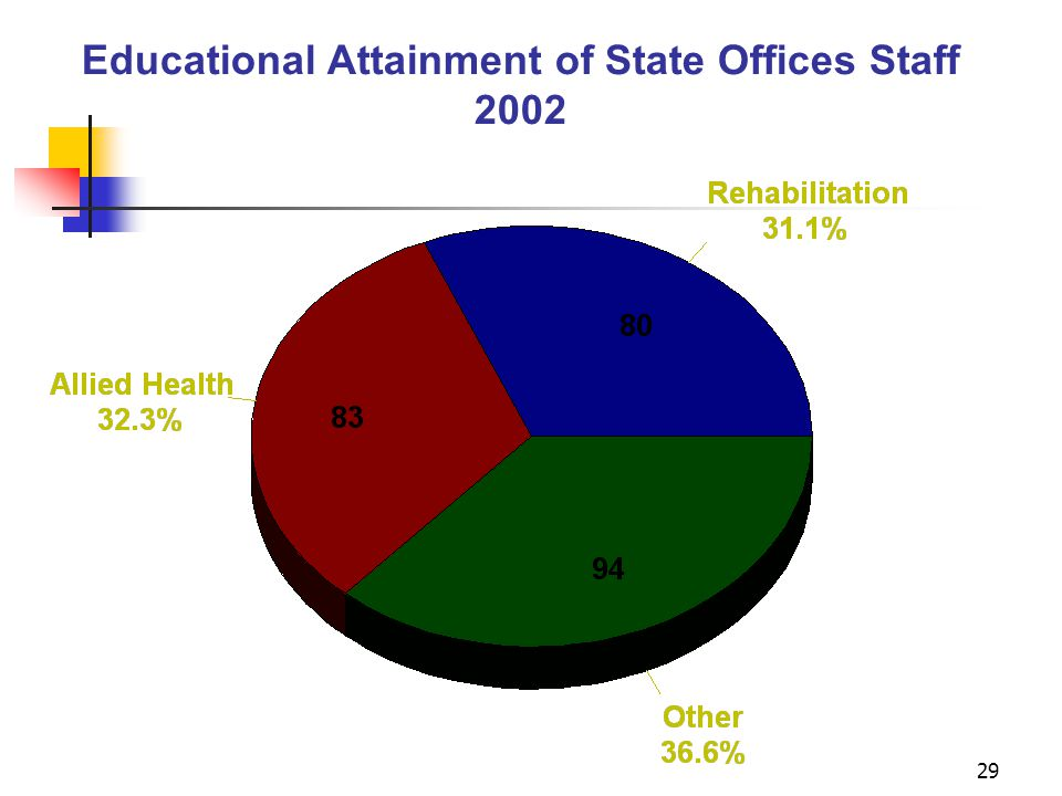 29 Educational Attainment of State Offices Staff 2002