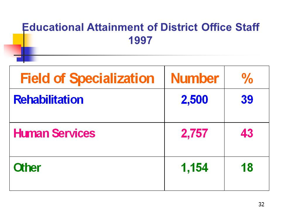 32 Educational Attainment of District Office Staff 1997