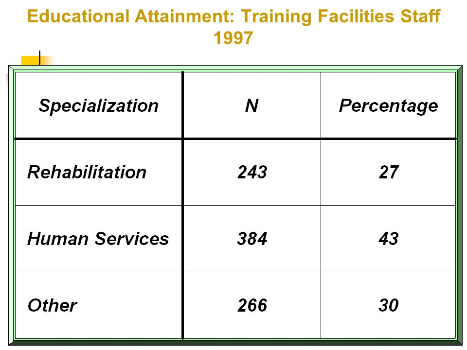 37 Educational Attainment: Training Facilities Staff 2002 Rehabilitation 136 25.0% Allied Health 179 32.8% Other 230 42.2%