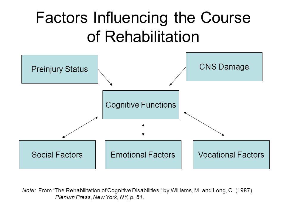 Factors Influencing the Course of Rehabilitation Social Factors Preinjury Status Emotional FactorsVocational Factors Cognitive Functions CNS Damage Note: From The Rehabilitation of Cognitive Disabilities, by Williams, M.