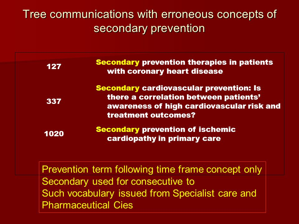 Tree communications with erroneous concepts of secondary prevention Secondary prevention of ischemic cardiopathy in primary care 1020 Secondary cardiovascular prevention: Is there a correlation between patients' awareness of high cardiovascular risk and treatment outcomes.