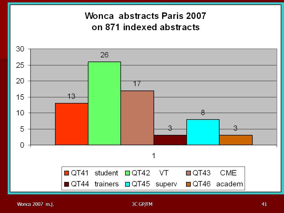 Wonca 2007 m.j.3C GP/FM41 QT4 domain (Training) distribution