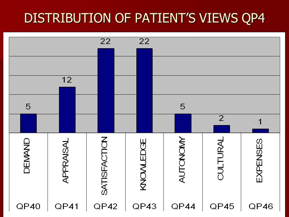 DISTRIBUTION OF PATIENT'S VIEWS QP4