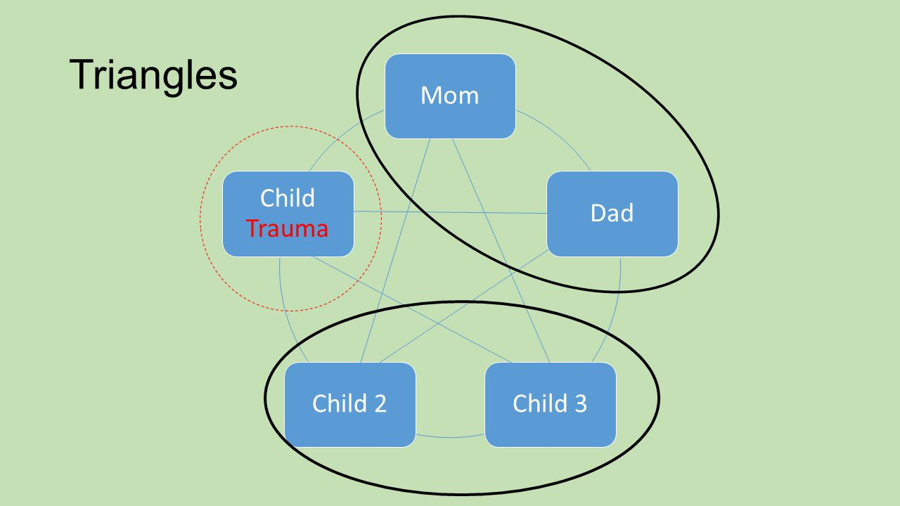 Triangles MomDadChild 3Child 2 Child Trauma
