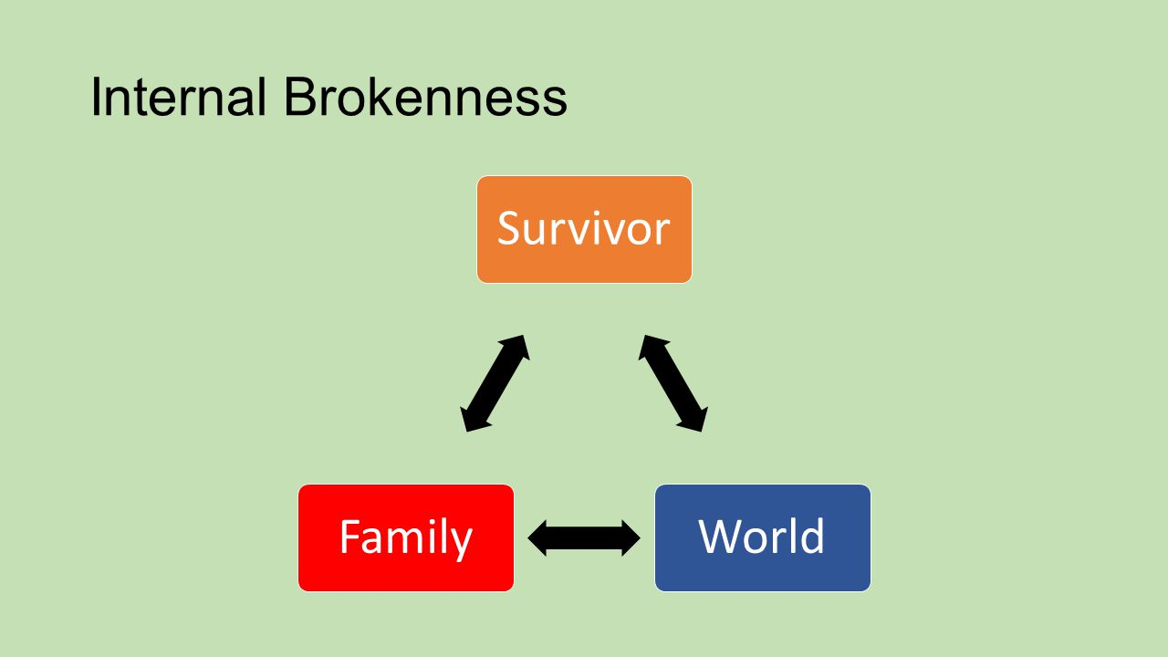 Internal Brokenness Survivor WorldFamily