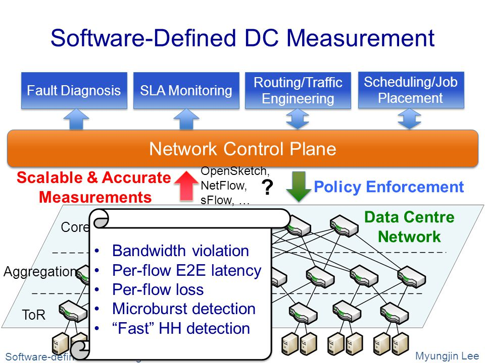 Software-Defined DC Measurement ToR Data Centre Network Aggregation Core Network Control Plane Policy Enforcement Scalable & Accurate Measurements Fault Diagnosis SLA Monitoring Routing/Traffic Engineering Scheduling/Job Placement OpenSketch, NetFlow, sFlow, … .