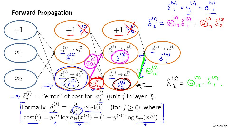 "Andrew Ng Forward Propagation ""error"" of cost for (unit in layer ). Formally, (for ), where"