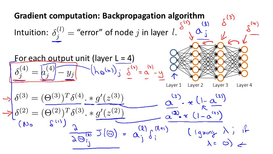 "Gradient computation: Backpropagation algorithm Intuition: ""error"" of node in layer. Layer 1Layer 2Layer 3Layer 4 For each output unit (layer L = 4)"