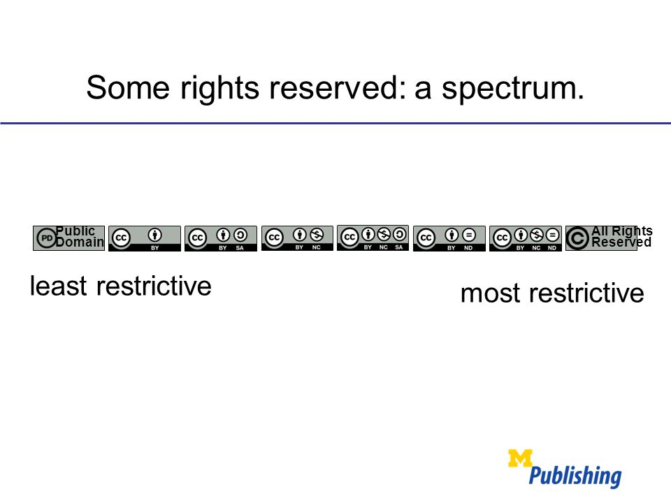 Some rights reserved: a spectrum. Public Domain All Rights Reserved least restrictive most restrictive