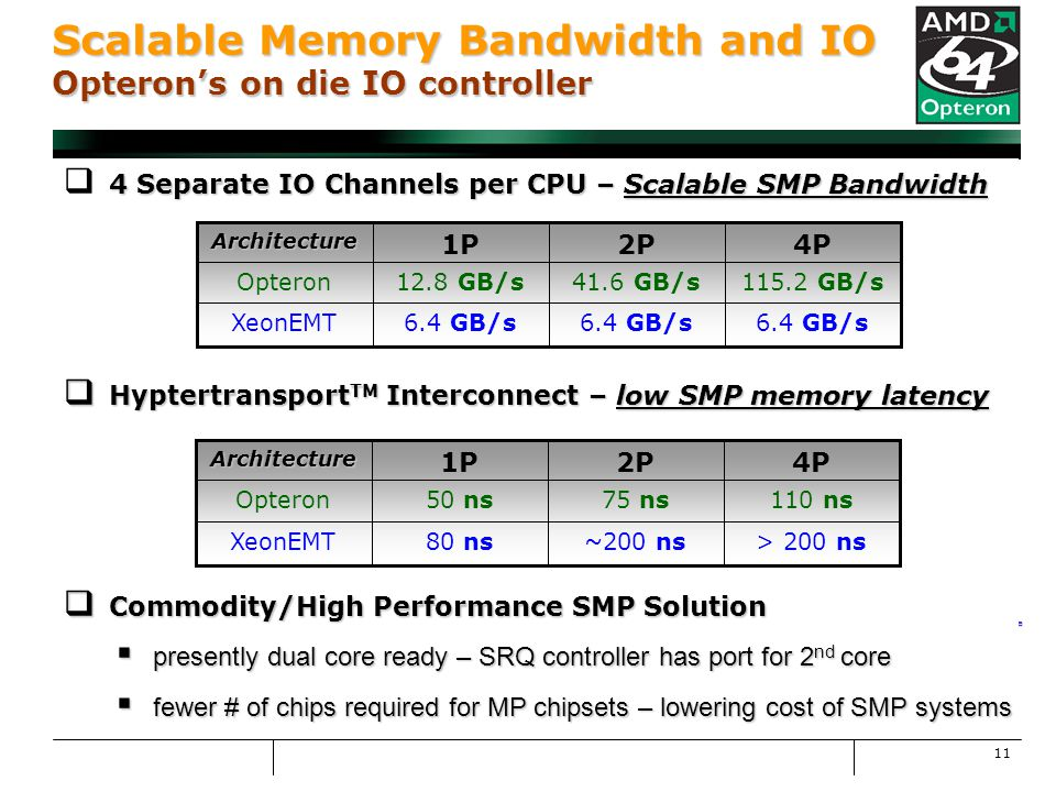 11 Scalable Memory Bandwidth and IO Opteron's on die IO controller SystemRequestQueue CPU 0 CPU 1 DDR Memory IO HT Link Crossbar CPU-CPU HT Link 6.4GB/s 6.4 GB/s 6.4 – 8.0 GB/s GB/s 6.4 – 8.0 GB/s GB/s 25.6 – 28.8 GB/s 1.6 – 2.0 GT/s coherent 1.6 GT/s non-coherent Dual channels to DDR Memory AMD Opteron™ Processor Server Intel Xeon MP Processor Server Key Memory Traffic I/O Traffic IPC Traffic Key Memory Traffic I/O Traffic IPC Traffic HyperTransport™ Technology Buses for Glueless I/O or CPU Expansion HyperTransport™ Technology Buses Enable Glueless Expansion for up to 8-way Servers Separate Memory and I/O Paths Eliminates Most Bus Contention HyperTransport Link Has Ample Bandwidth For I/O Devices Memory Capacity Scales w/ Number of Processors PCI-X Bridge * PCI-X Bridge * PCI-X Other Bridge Other Bridge Other I/O AMD Opteron™ Processor AMD Opteron™ Processor AMD Opteron Processor AMD Opteron Processor DDR144-bit AMD Opteron Processor AMD Opteron Processor AMD Opteron Processor AMD Opteron Processor PCI-X Bridge PCI-X Bridge I/O Hub** I/O Hub** IDE, USB, LPC, Etc.