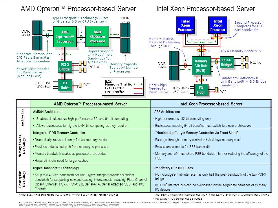 Trieste 22 Novembre 2004 9 Intel Xeon Processor-based ServerAMD Opteron™ Processor-based Server IntelXeonProcessorIntelXeonProcessor Memory Ctlr Hub (MCH) 1 Memory Ctlr Hub (MCH) 1 I/O Hub 3 I/O Hub 3 PCI PCI-X IDE, USB, LPC, Etc.