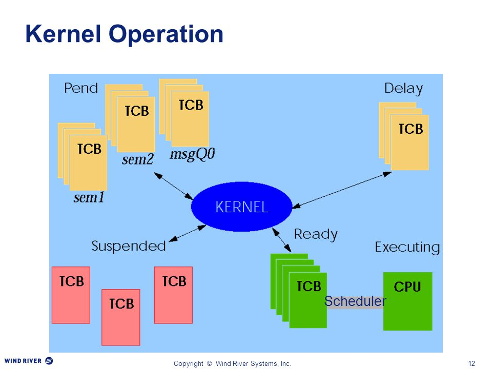 Copyright © Wind River Systems, Inc.12 Kernel Operation Scheduler