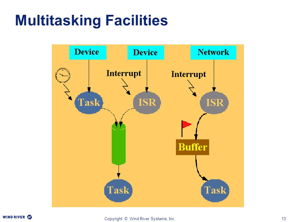 Copyright © Wind River Systems, Inc.13 Multitasking Facilities
