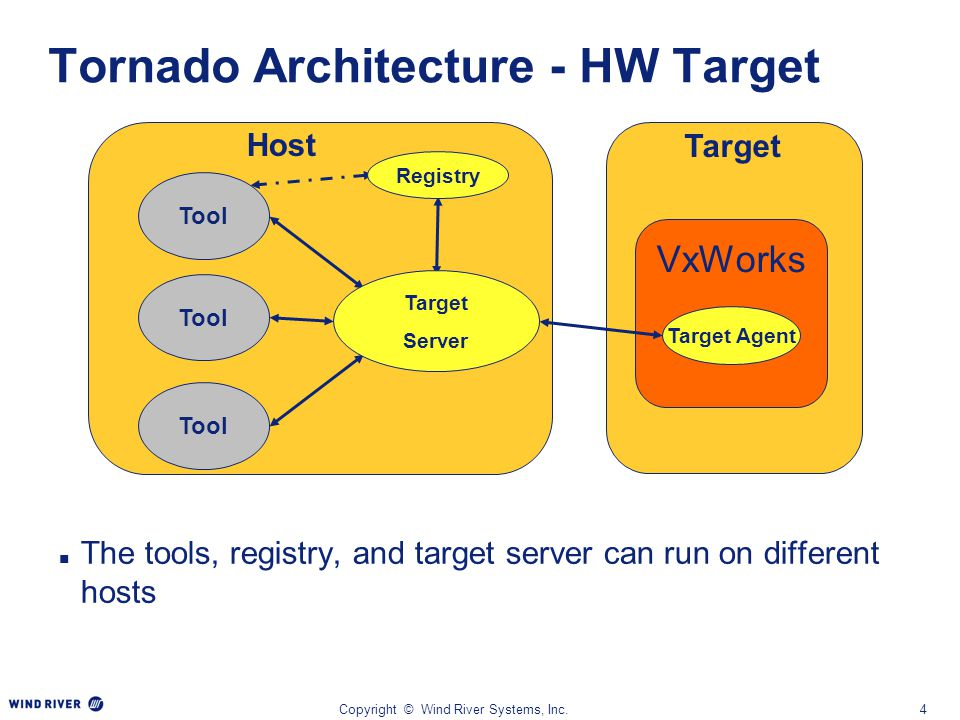 Copyright © Wind River Systems, Inc.4 Tornado Architecture - HW Target The tools, registry, and target server can run on different hosts VxWorks Targe