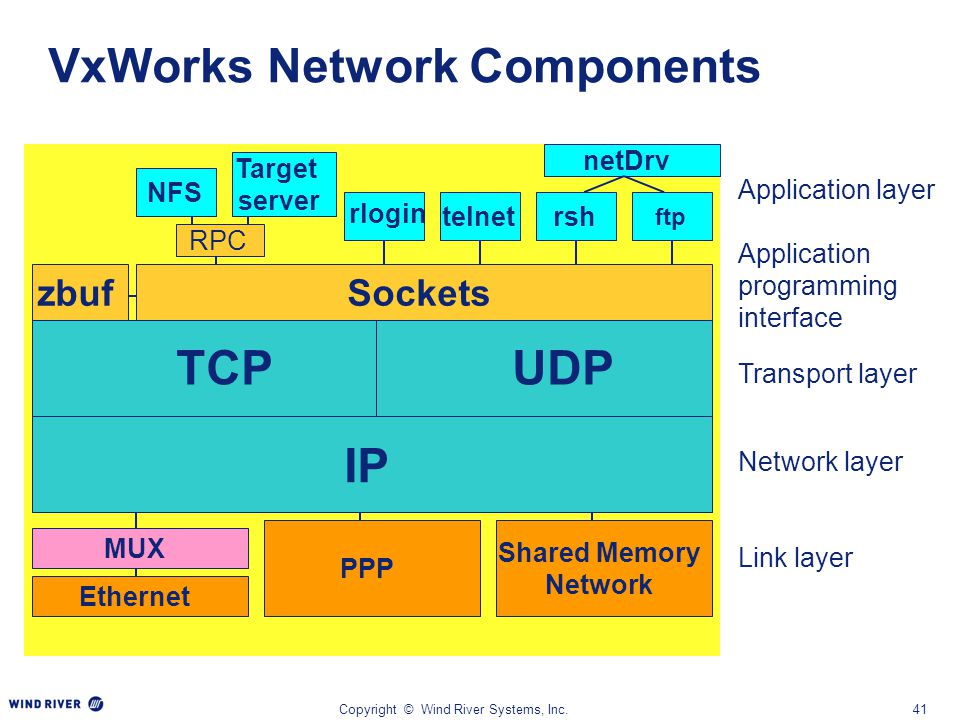 Copyright © Wind River Systems, Inc.41 VxWorks Network Components IP TCPUDP Socketszbuf Shared Memory Network PPP Ethernet MUX ftp rsh telnet Target s
