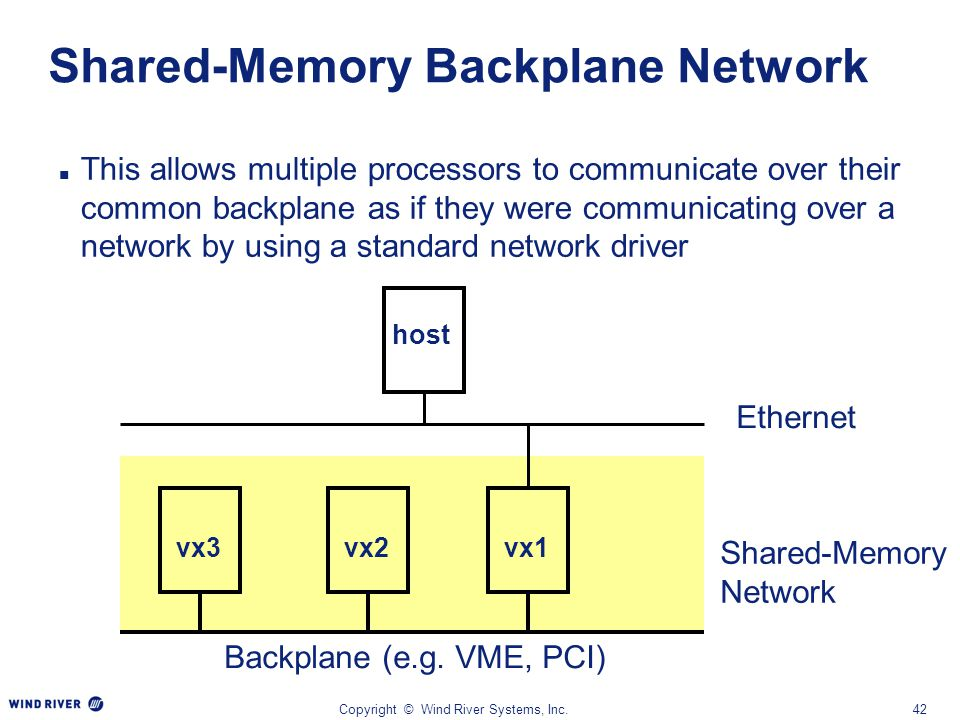 Copyright © Wind River Systems, Inc.42 Shared-Memory Backplane Network This allows multiple processors to communicate over their common backplane as i