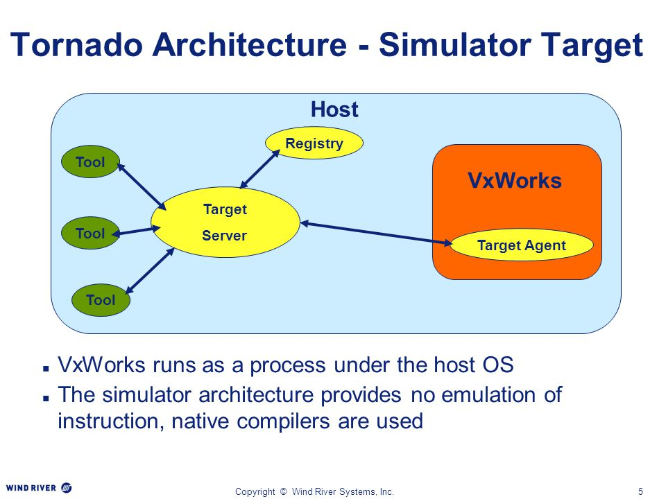 Copyright © Wind River Systems, Inc.5 Tornado Architecture - Simulator Target VxWorks runs as a process under the host OS The simulator architecture p