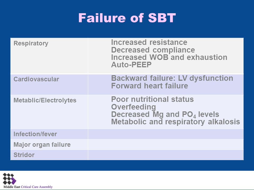 :::::: Failure of SBT Increased resistance Decreased compliance Increased WOB and exhaustion Auto-PEEP Respiratory Backward failure: LV dysfunction Forward heart failure Cardiovascular Poor nutritional status Overfeeding Decreased Mg and PO 4 levels Metabolic and respiratory alkalosis Metablic/Electrolytes Infection/fever Major organ failure Stridor