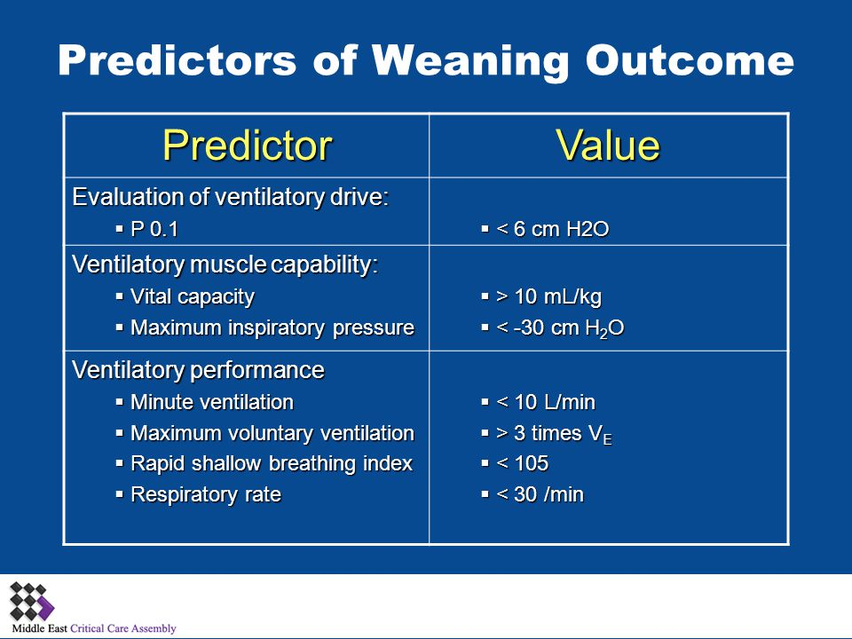 Predictors of Weaning Outcome PredictorValue Evaluation of ventilatory drive:  P 0.1  < 6 cm H2O Ventilatory muscle capability:  Vital capacity  Maximum inspiratory pressure  > 10 mL/kg  < -30 cm H 2 O Ventilatory performance  Minute ventilation  Maximum voluntary ventilation  Rapid shallow breathing index  Respiratory rate  < 10 L/min  > 3 times V E  < 105  < 30 /min