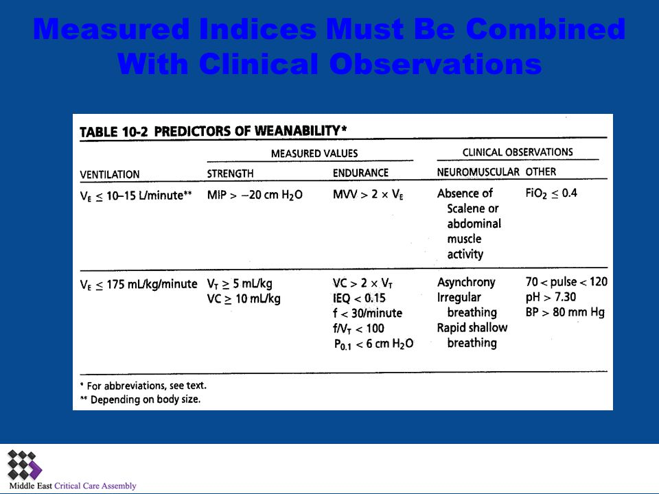 Measured Indices Must Be Combined With Clinical Observations