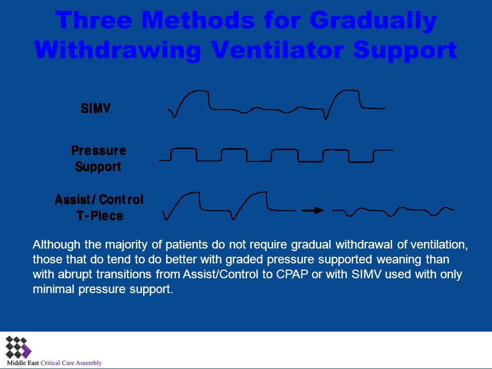 Three Methods for Gradually Withdrawing Ventilator Support Although the majority of patients do not require gradual withdrawal of ventilation, those that do tend to do better with graded pressure supported weaning than with abrupt transitions from Assist/Control to CPAP or with SIMV used with only minimal pressure support.