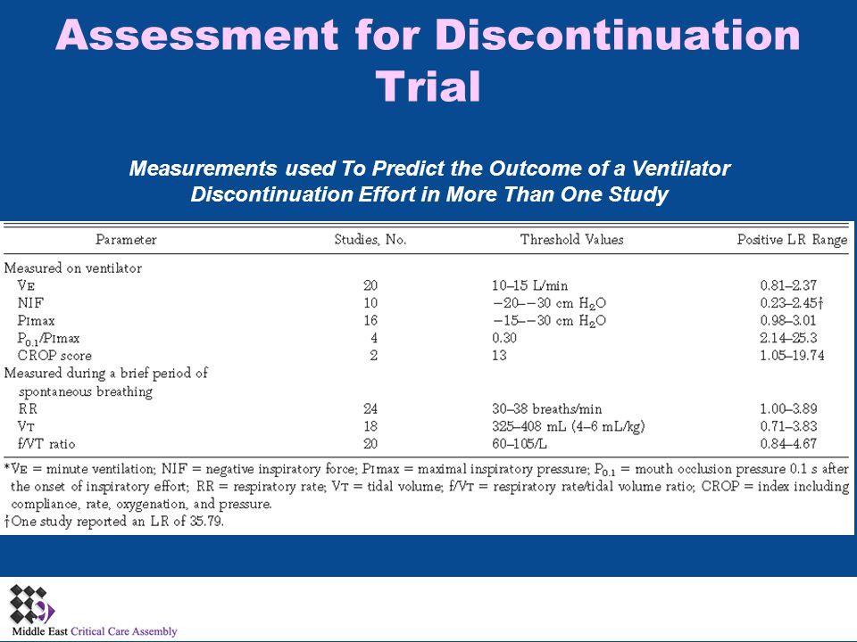 9 Measurements used To Predict the Outcome of a Ventilator Discontinuation Effort in More Than One Study Assessment for Discontinuation Trial
