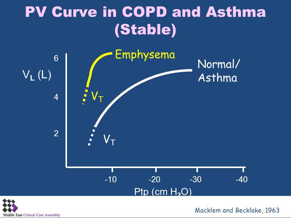 PV Curve in COPD and Asthma (Stable) Macklem and Becklake, 1963 -10-20-30-40 2 4 6 Ptp (cm H 2 O) V L (L) VTVT VTVT Normal/ Asthma Emphysema