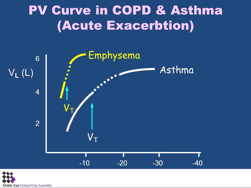 PV Curve in COPD & Asthma (Acute Exacerbtion) -10-20-30-40 2 4 6 Ptp (cm H 2 O) V L (L) VTVT VTVT Asthma Emphysema