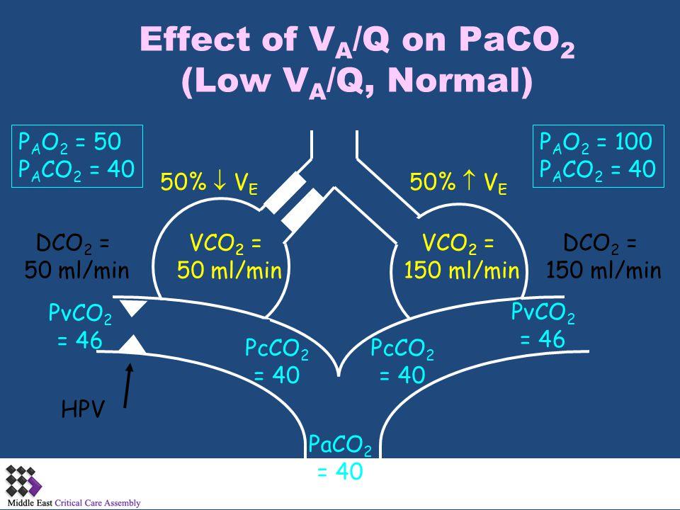 Effect of V A /Q on PaCO 2 (Low V A /Q, Normal) PcCO 2 = 40 PaCO 2 = 40 PcCO 2 = 40 PvCO 2 = 46 DCO 2 = 50 ml/min DCO 2 = 150 ml/min HPV 50%  V E VCO