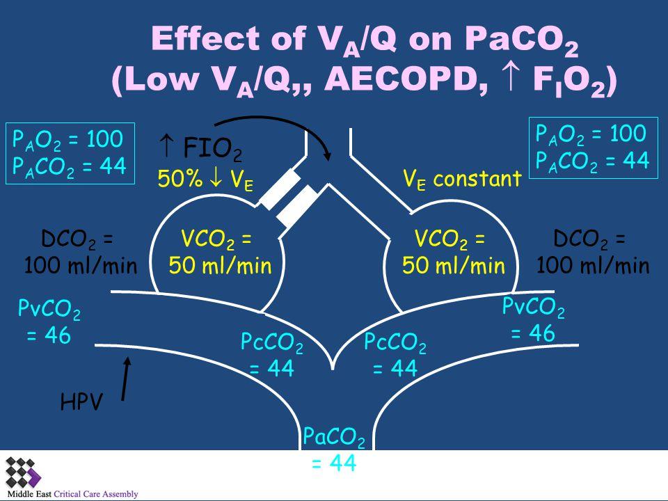 Effect of V A /Q on PaCO 2 (Low V A /Q,, AECOPD,  F I O 2 ) PcCO 2 = 44 PaCO 2 = 44 PcCO 2 = 44 PvCO 2 = 46 PvCO 2 = 46 DCO 2 = 100 ml/min HPV V E co