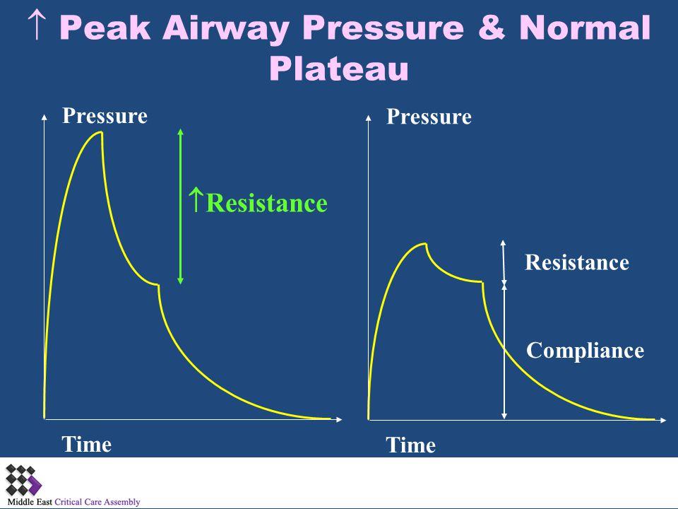  Resistance Pressure Time Pressure Time Compliance Resistance  Peak Airway Pressure & Normal Plateau