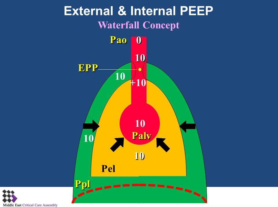 Ppl EPP Pel Palv Pao 10 +10 10 0 0 Waterfall Concept External & Internal PEEP 10