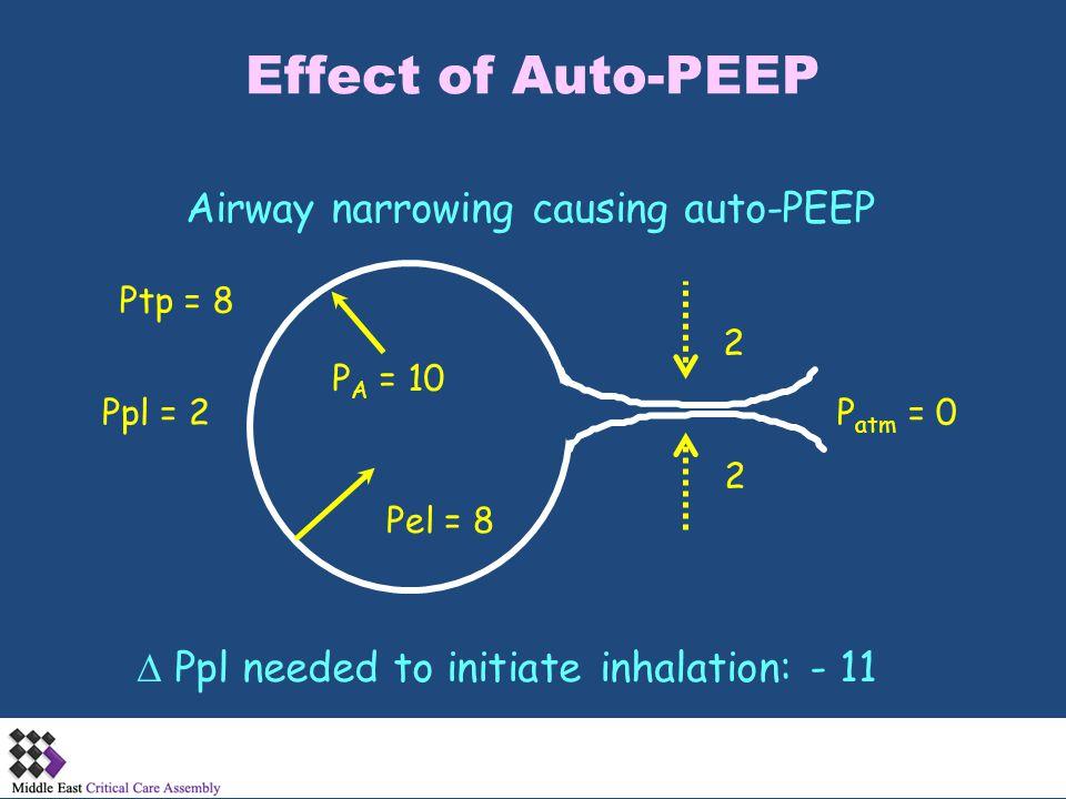 Effect of Auto-PEEP P A = 10 Airway narrowing causing auto-PEEP P atm = 0Ppl = 2 Pel = 8  Ppl needed to initiate inhalation: - 11 2 2 Ptp = 8