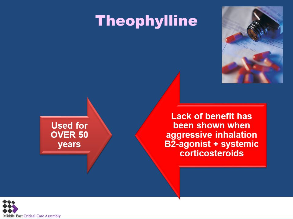 Theophylline Used for OVER 50 years Lack of benefit has been shown when aggressive inhalation B2-agonist + systemic corticosteroids