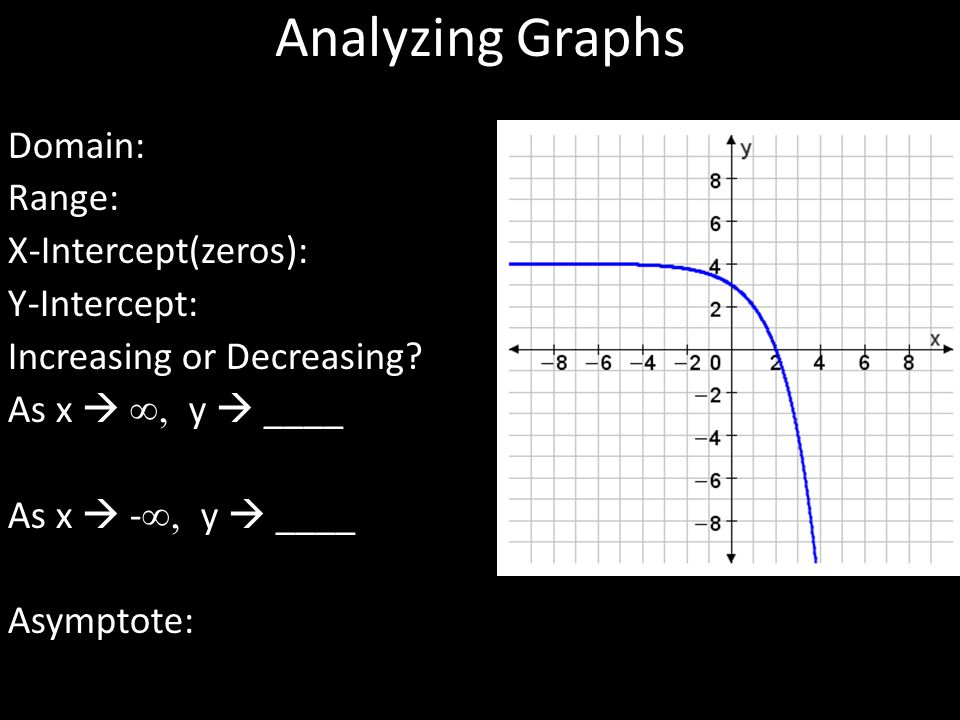 Analyzing Graphs Domain: Range: X-Intercept(zeros): Y-Intercept: Increasing or Decreasing? As x  ∞, y  ____ As x  - ∞, y  ____ Asymptote: