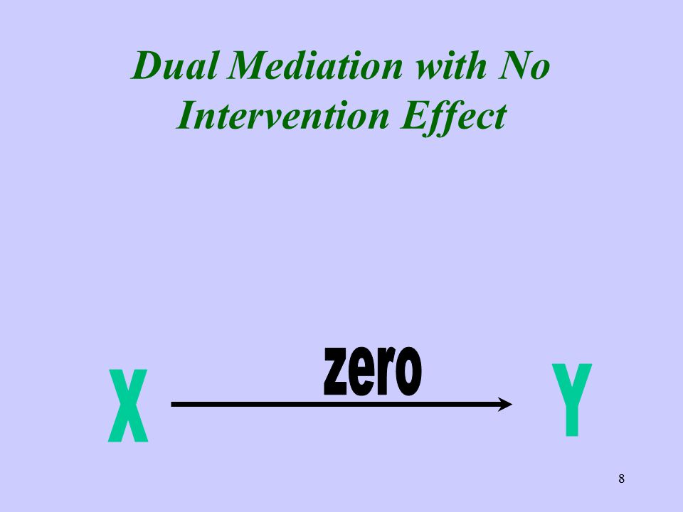 8 Dual Mediation with No Intervention Effect 8