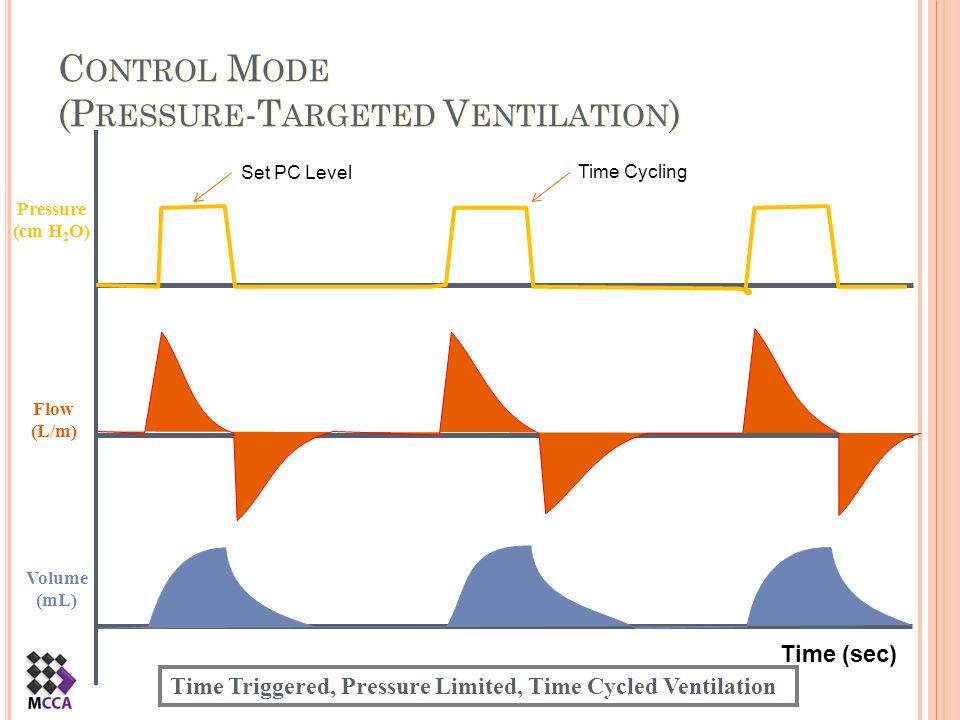 C ONTROL M ODE (P RESSURE -T ARGETED V ENTILATION ) Flow (L/m) Pressure (cm H 2 O) Volume (mL) Time Triggered, Pressure Limited, Time Cycled Ventilati