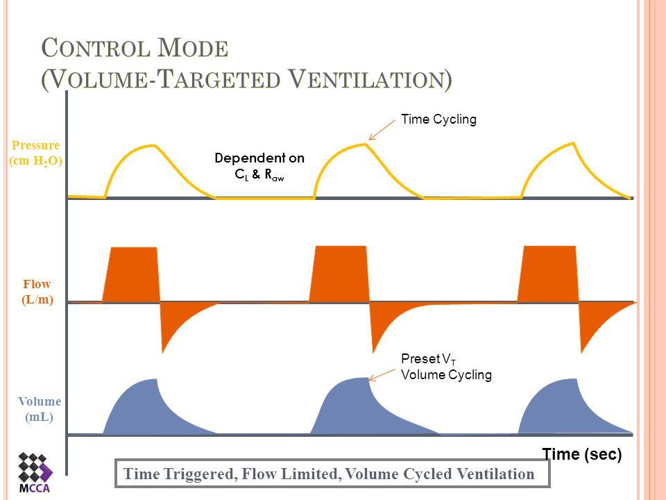 C ONTROL M ODE (V OLUME -T ARGETED V ENTILATION ) Flow (L/m) Pressure (cm H 2 O) Volume (mL) Time Triggered, Flow Limited, Volume Cycled Ventilation T