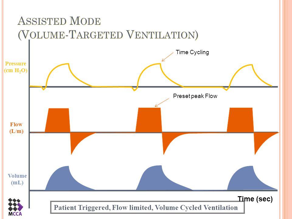 A SSISTED M ODE (V OLUME -T ARGETED V ENTILATION ) Flow (L/m) Pressure (cm H 2 O) Volume (mL) Patient Triggered, Flow limited, Volume Cycled Ventilati