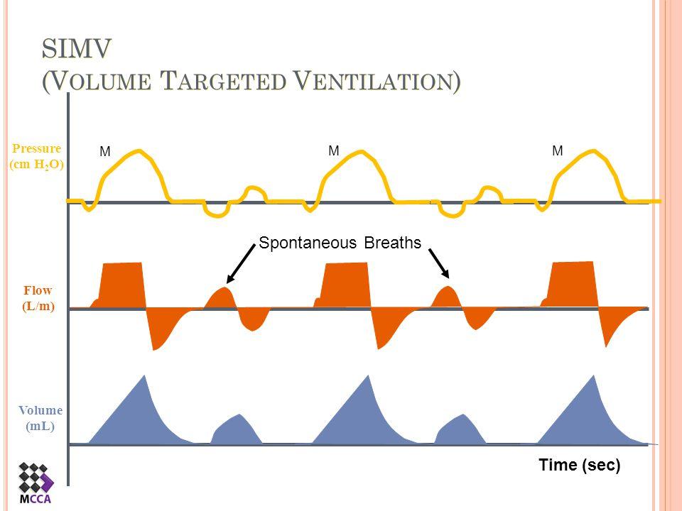 SIMV (V OLUME T ARGETED V ENTILATION ) Flow (L/m) Pressure (cm H 2 O) Volume (mL) Spontaneous Breaths M MM Time (sec)